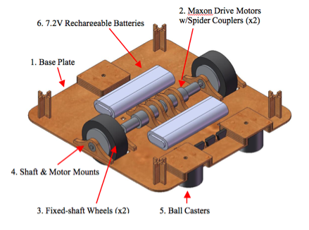 Design drive to the spot deliver the ramps sort the balls for Motor base plate design